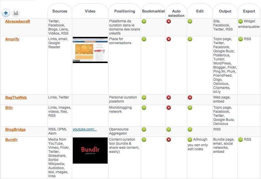 Comparativa de herramientas de curation