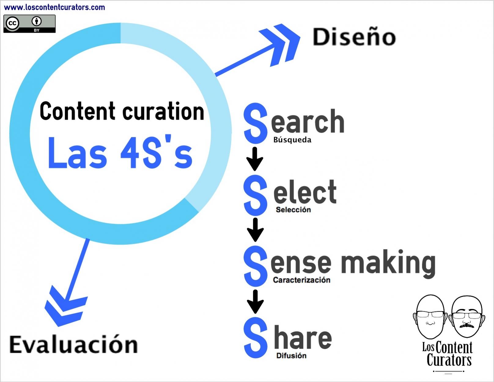 infografia 4S content curation 01