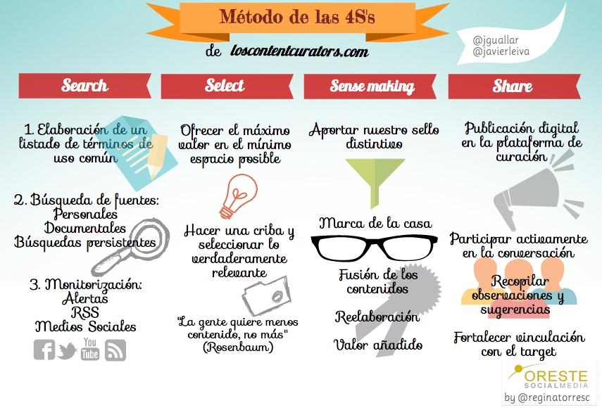 infografia regina torres 4s