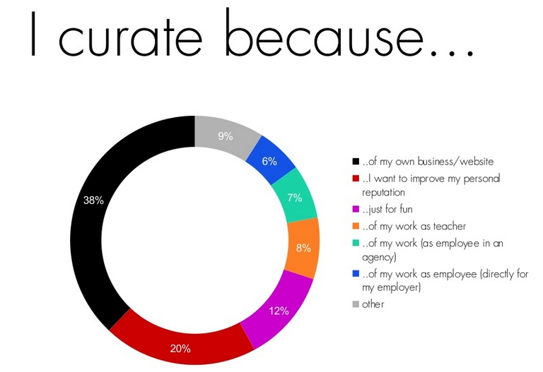 encuesta a content curators: por qué hace curation