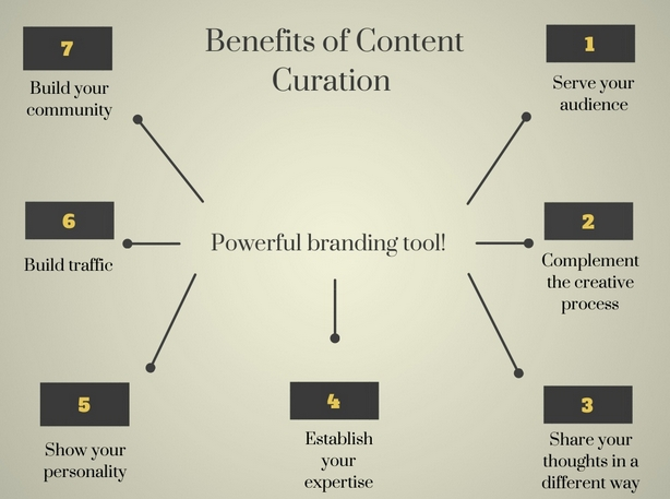 infografia marrouat content curation benefits
