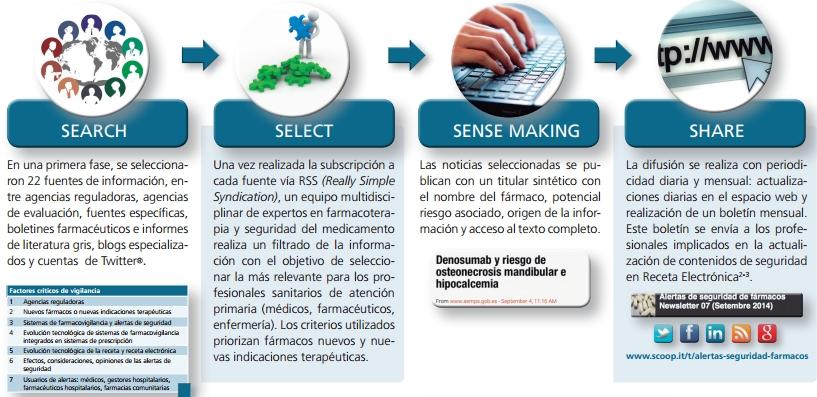 alertas seguridad farmacos poster