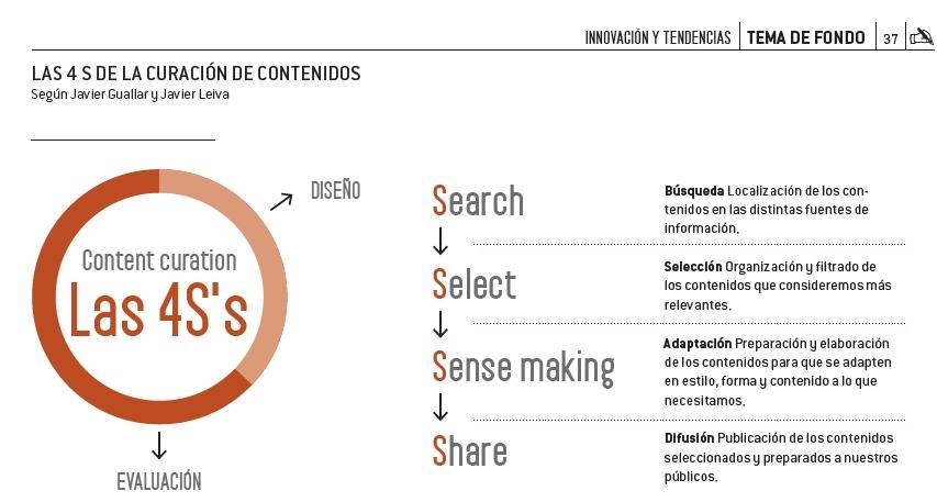 revista-ctrl-reportaje-content-curator-02